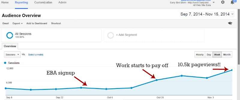 How I grew my blog to 55k pageviews